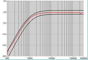 LISN Attenuation graph