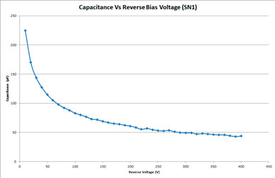 Capacitance Measurements Vs Reverse biasing