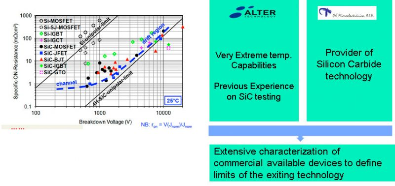 Characterization of SiC JFET MOSFET