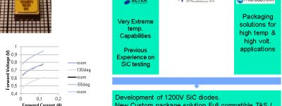 Developing of 1200V SiC Diode
