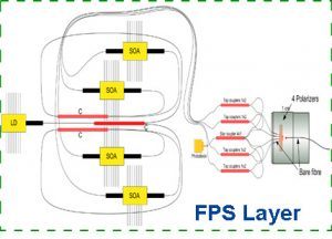 FPS LAYER QUANTUM PHOTONIC TRANSCEIVER