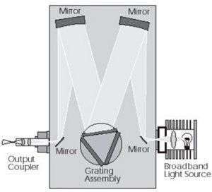 Monochromator Spectral CM110