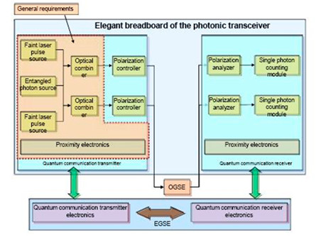 Quantum Photonic Transceiver for Space Applications