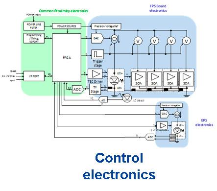 Quantum Photonic Transceiver Space Applications main control