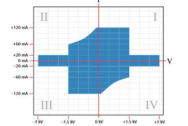 diode characterization