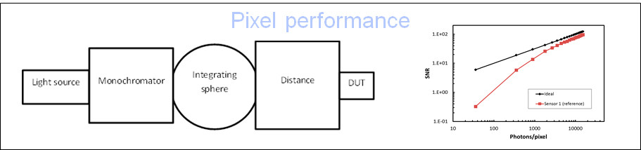 Image Sensors Photonicss pixel performance