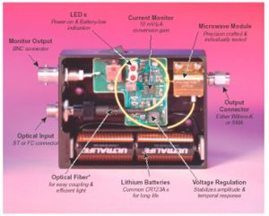 optoelectronic fast detector spectral-