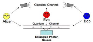 quantum communications space