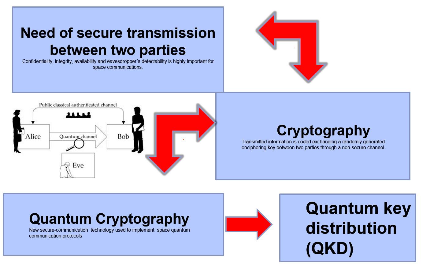 Secure Transmission Quantum Communications