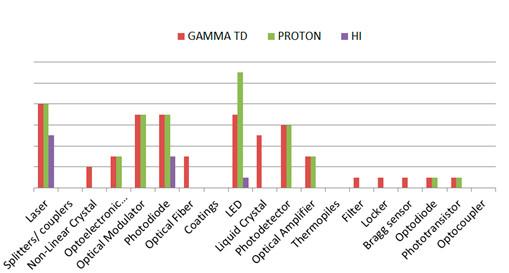 Range photonics parts , testing of photonic parts