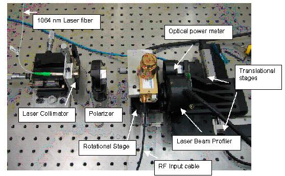 testing of photonic
