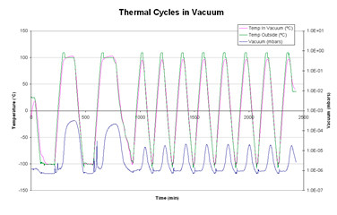 Thermal Cycles in Vacuum