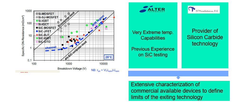 Characterization of SiC JFET & MOSFET