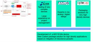 Developing of ADC16 bits for space application