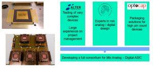 Full evaluation of ATM ASIC