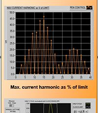 Harmonic Current Emission