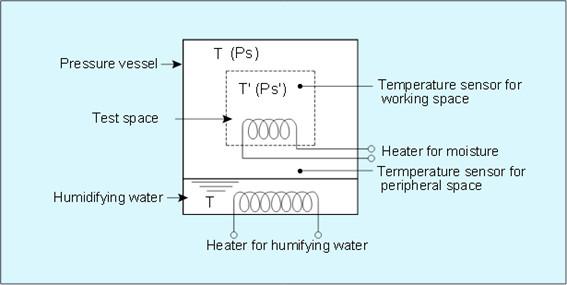 Principle of HAST test