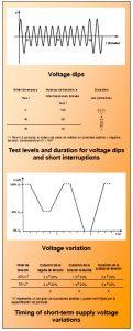 Voltage Dips Short Interruptions