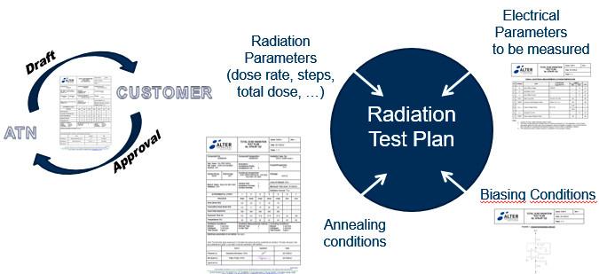 alter technology radlab services