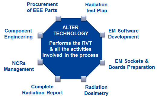 alter technology services overview