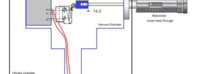 Combined Vacuum, Temperature and Motion