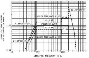 MIL STD 883 vibration test