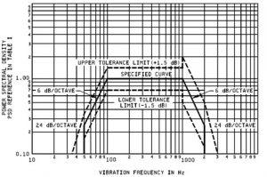vibration test MIL STD 883