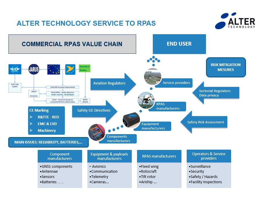Certification RPAS