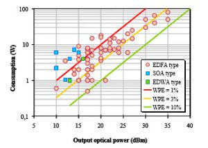 Commercial Optical Amplifiers for Potential use in Space Applications
