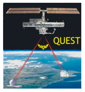1. Distribution of pairs of entangled photons using the International Space Station (ISS). Entangled photon pairs are distributed to two separated places on Earth.