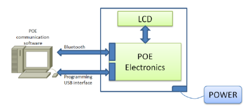 The microcontroller manages the communication from the PC with the chip SSD1783 (Solomon Systech Limited) via a serial SPI bus interface and also, between the POE board and the computer (using a Bluetooth link). The team decided to implement Bluetooth communications in order to improve the usability of the system during the POE tests on the optical bench.