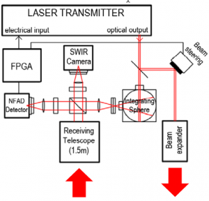 High Brightness Semiconductor Lasers