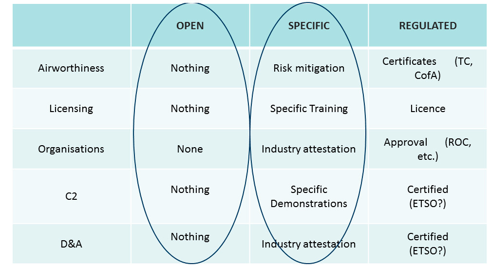 RPAS Operation Categorisation