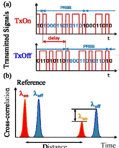 High Brightness Semiconductor Lasers