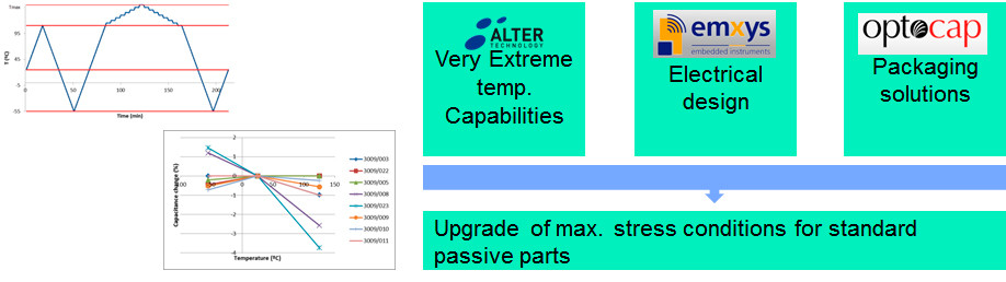 Reliability testing of passive parts for very extreme temperature