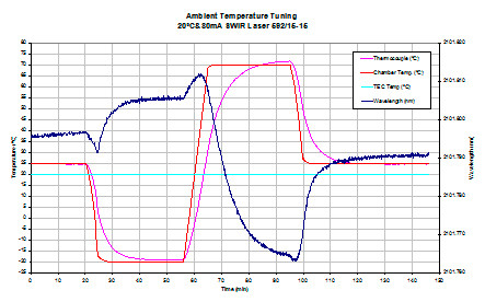 Evaluación de láseres DFB de 2,1 μm para aplicaciones espaciales