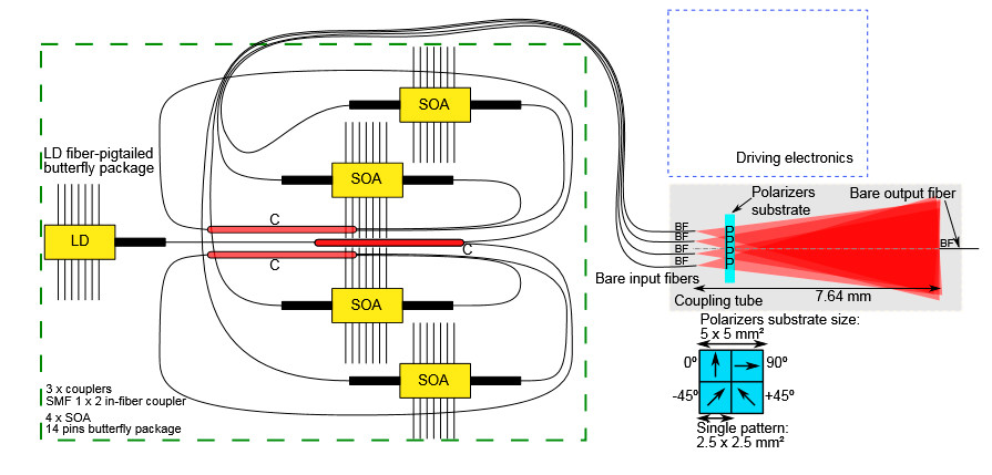 Schematic of the QKD source a semiconductor optical amplifier