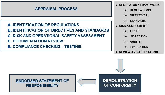 Appraisal process RPAS