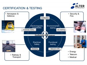 Certification Testing Alter Technology