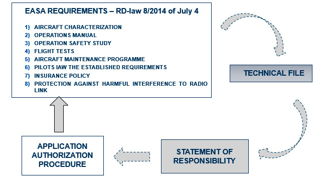 Drones easa requirements
