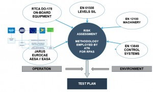 Risk Operational Safety RPAS