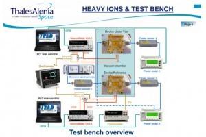 SEE testing on GaAs test vehicles.