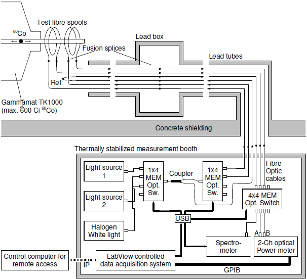 RADIATION TESTS ON OPTICAL MATERIALS