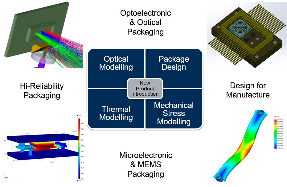 optoelectronic optical packaging