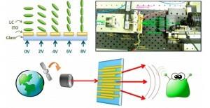 Liquid Crystals in Space Photonics