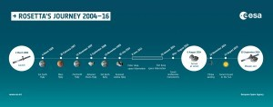 rosetta spacecraft timeline