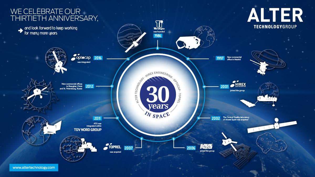 Alter Technology 30 Anniversary