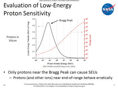 evaluation of low-energy proton