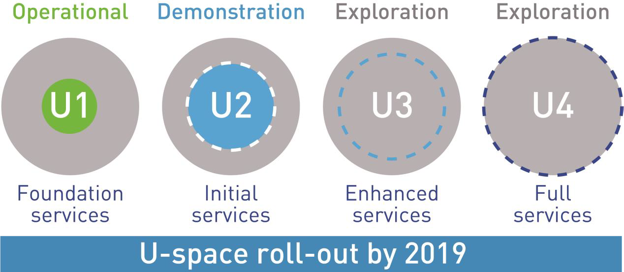 U-space SESAR Space roadmap