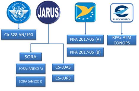 European Union Regulation Drones | RPAS | Alter Technology TÜV NORD